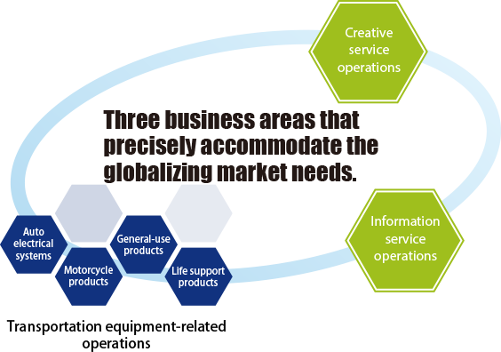 Three business areas
