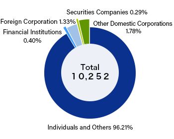 Number of Shareholders